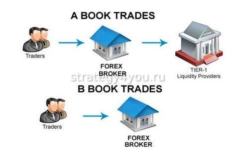 B-Book брокер