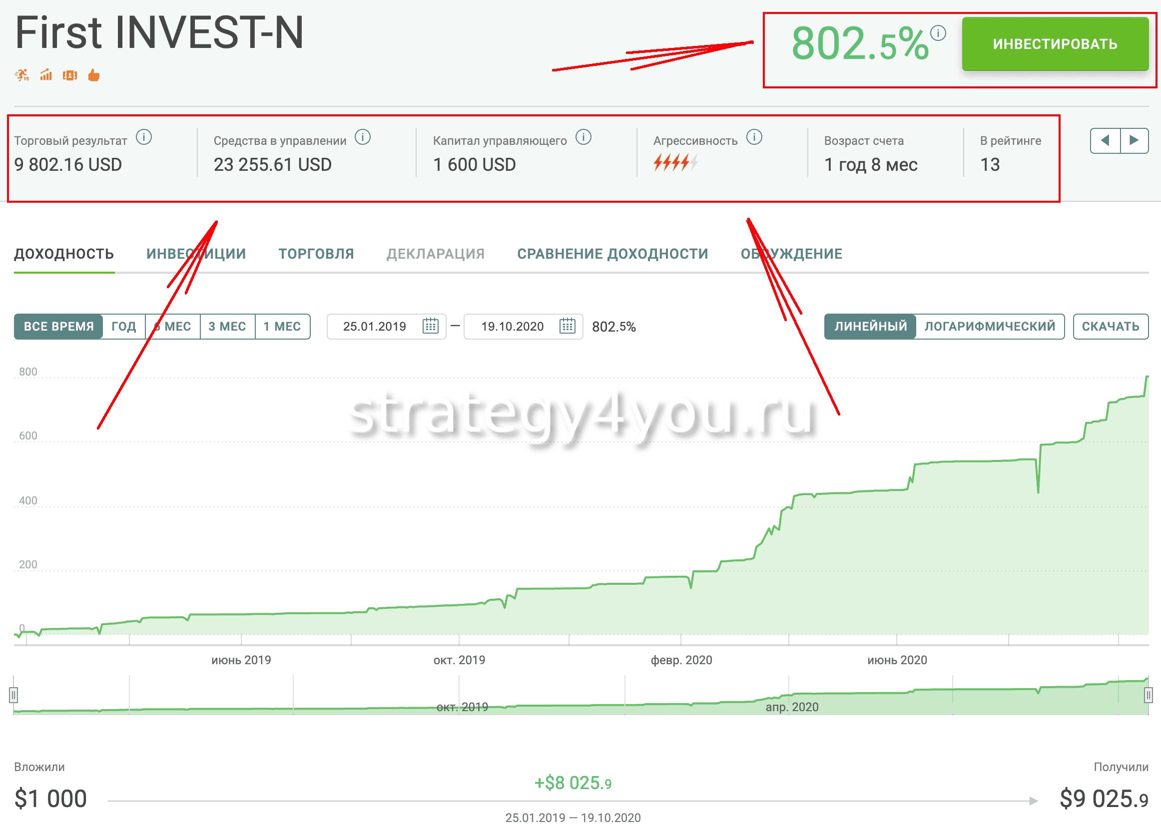 First Invest ПАММ