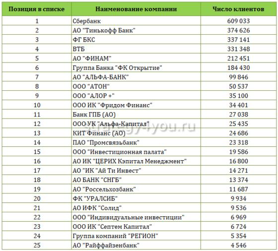 Актуальный список брокеров в лицензией