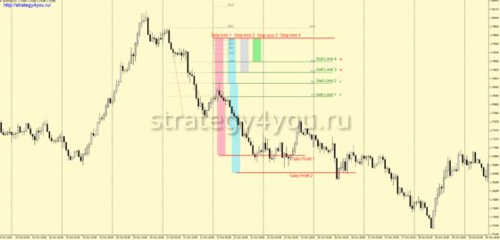 стратегия «4 струны» - продажи, часовой интервал