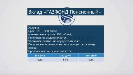 Вклад Газфонд пенсионный от Газпромбанка