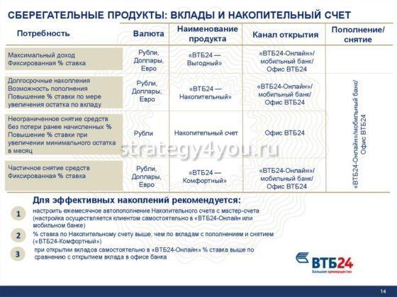 Преимущества накопительного счета ВТБ