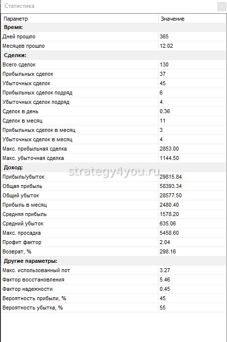 таблица по сделкам Чистюля