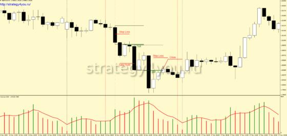 Стратегия «Объемная» - продажи