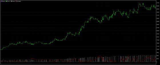 График доходности Kase
