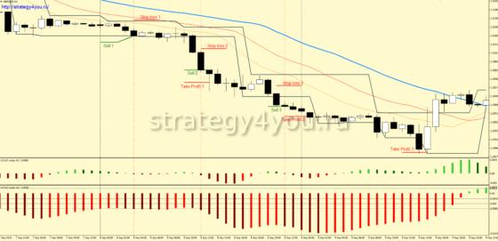 Стратегия форекс «ChaSyBi»-sell