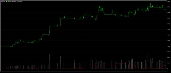 Прорыв ATR - график