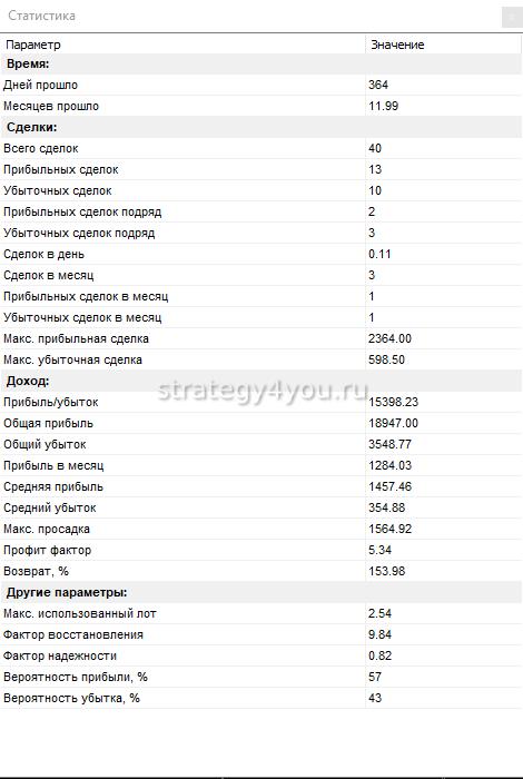 взлом - таблица по сделкам