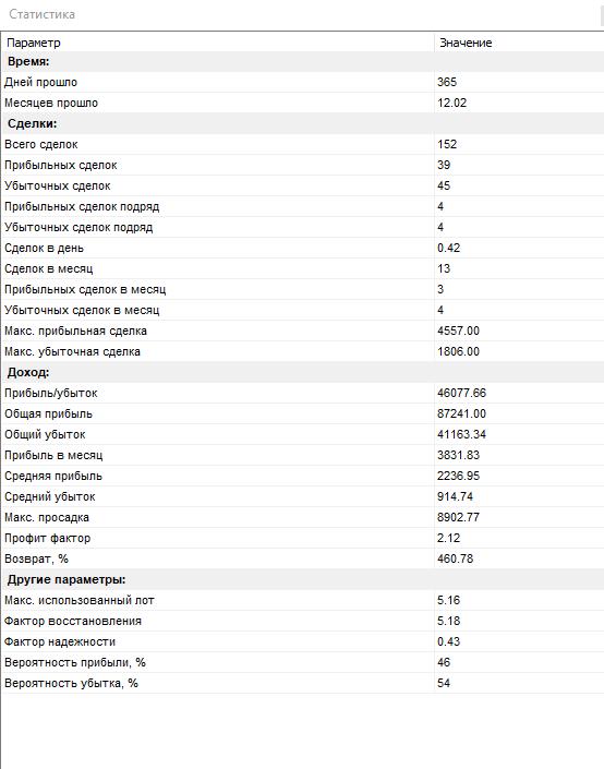 таблица ЗОО