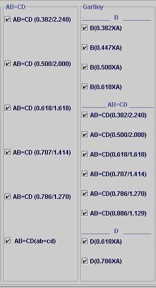 Соотношения Гармонических моделей форекс