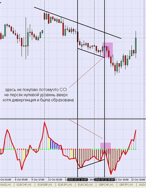стратегия форекс CCI Divergence + Trend Line - рис.2