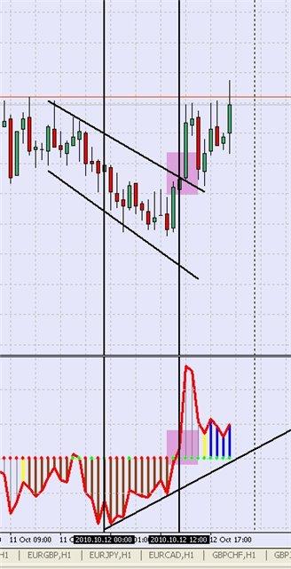 стратегия форекс CCI Divergence + Trend Line - рис.5