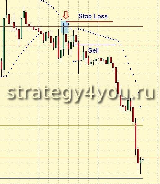 Стратегия форекс Pivot + 3 EMA + PSAR - продажа