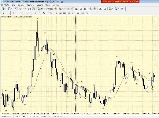 Форекс торговля на фракталах стратегия форекс 15 минут