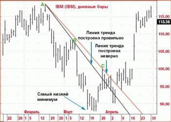 Форекс стратегия линии тренда акция газпром цена сегодня