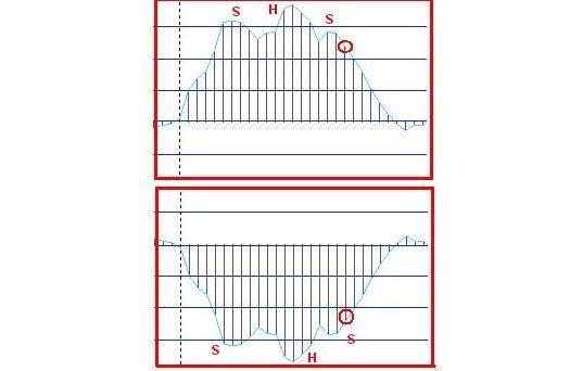 4-x часовая MACD торговая Форекс стратегия - рис. 3
