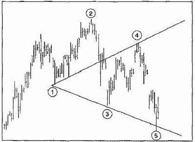 """Стратегия форекс """"Волны Вульфа"""" - пример 2"""