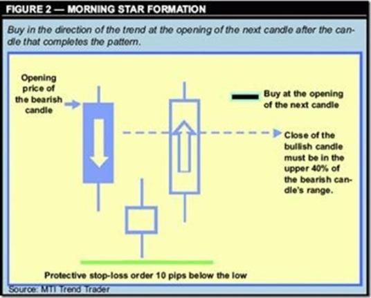 """Стратегия Forex """"торговля по японским свечам"""" - рис.2"""