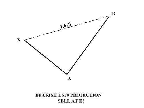 Медвежье проетирование расширения Фибоначчи 1.618