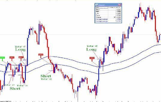 торговая Стратегия Forex - Binario