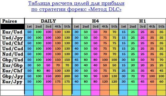 http://strategy4you.ru/wp-content/uploads/2009/08/dlc_tabl.jpg