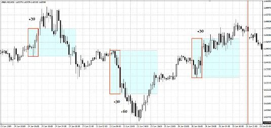 Простая Стратегия форекс 4-7 GMT Breakout Strategy