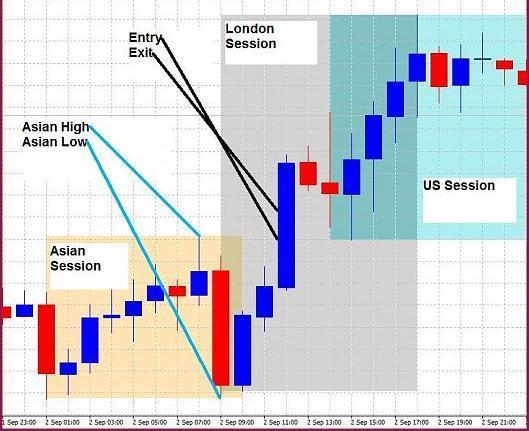 Торговая стратегия Session Breakout