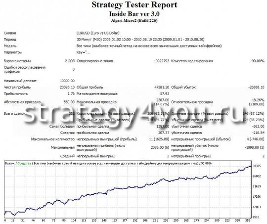 Тест советника Inside Bar по валютной паре EURUSD - M30