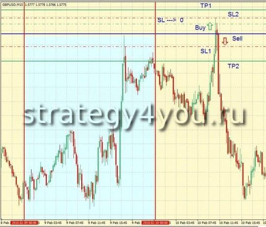 Торговая Стратегия форекс Daily Breakout System