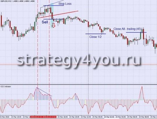 Divergence CCI