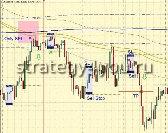 Торговая Cтратегия форекс EURUSD Trend System