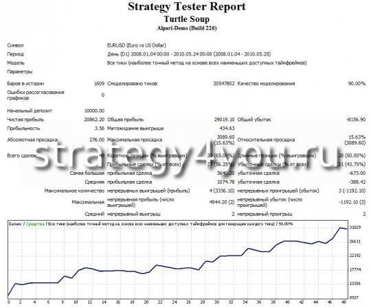 """Тест стратегии форекс """"Turtle Soup"""" - EURUSD (D1)"""