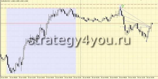 Стратегия Мартингейл + 10 pips