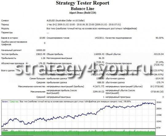 """Тест стратегии форекс """"Линия баланса для USD"""" - AUDUSD"""