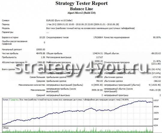"""Тест стратегии форекс """"Линия баланса для USD"""" - EURUSD"""
