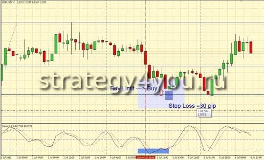 Стратегия Forex от Qwerty - H1