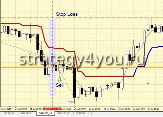 """Стратегия форекс """"Линия баланса для USD"""" - Sell"""