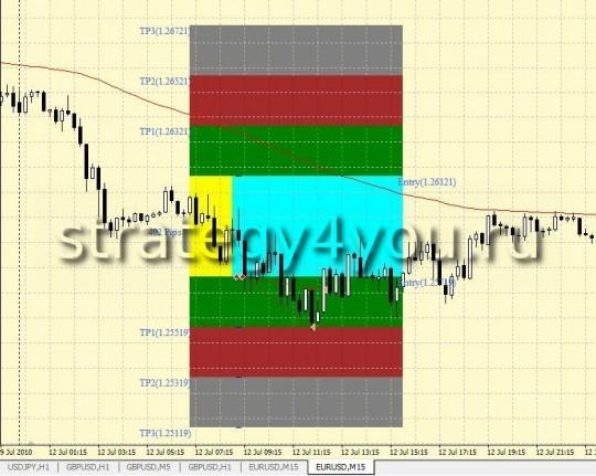 6-8 GMT Breakout Strategy