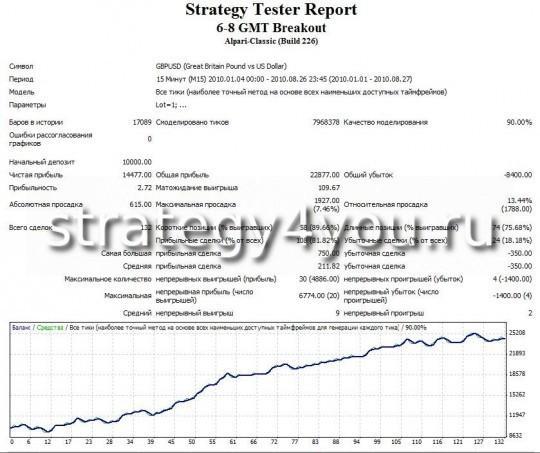 Тест советника форекс 6-8 GMT Breakout по стратегии форекс 4-6 GMT Breakout Strategy !