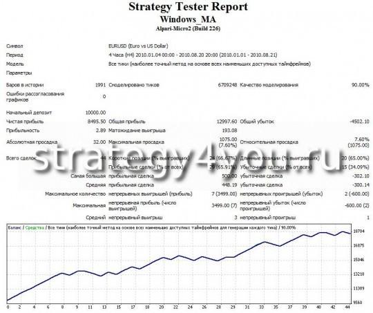 """Тест стратегии форекс """"Окно MA"""" - EURUSD (H4) при помощи советника Windows_MA"""