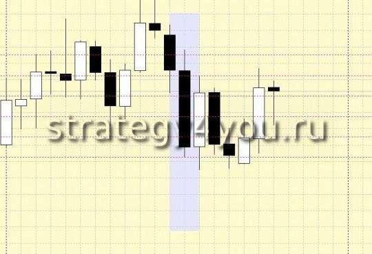 Стратегия форекс 80-20