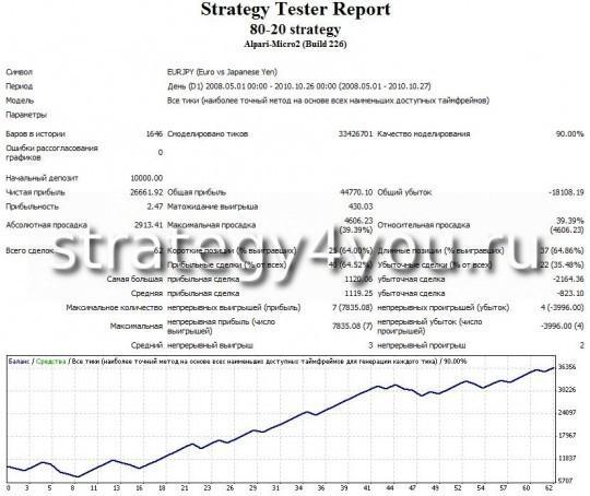 Тест стратегии форекс 80-20 - EURJPY (D1) при помощи советника 80-20 strategy