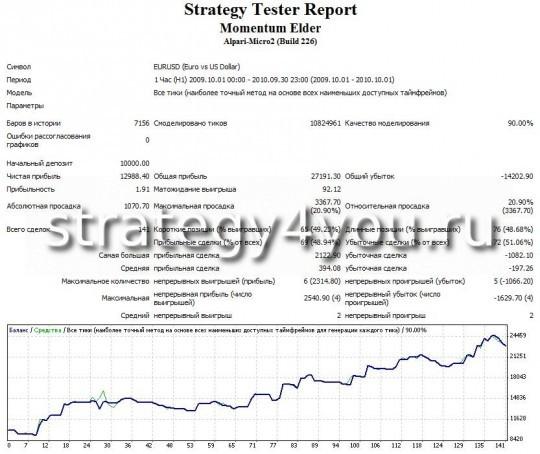 """Тест стратегии форекс """"Моментум Элдера"""" - EURUSD (H1) при помощи советника Momentum Elder"""