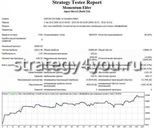 "Тест стратегии форекс ""Моментум Элдера"" - USDCAD (H1) при помощи советника Momentum Elder"