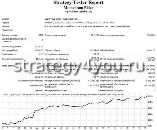 """Тест стратегии форекс """"Моментум Элдера"""" - USDJPY (H1) при помощи советника Momentum Elder"""