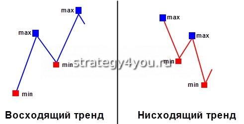 направление тренда форекс