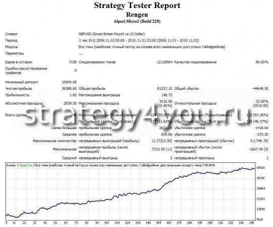 Тест советника Rengen - GBPUSD (H1)