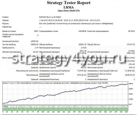 Тест стратегии форекс LRMA - EURUSD (H1)