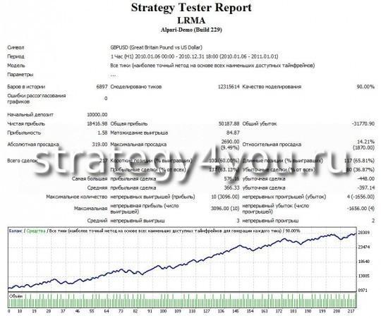 Тест стратегии форекс LRMA по GBPUSD (H1)