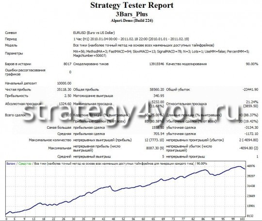 """Тест стратегии форекс """"3 бара"""" EURUSD (H1)"""